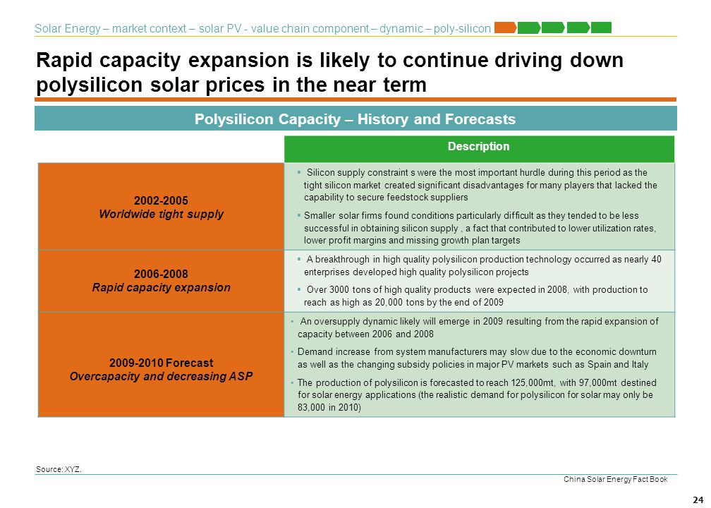 Solar Energy – market context – solar PV - value chain component – dynamic – poly-silicon