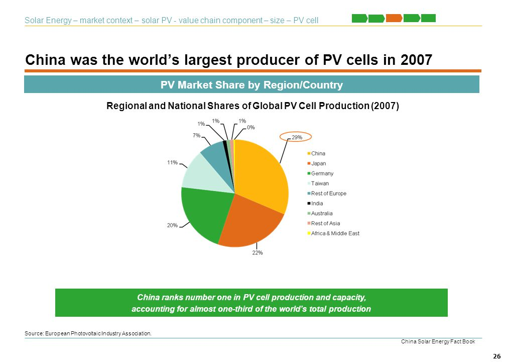 China was the world's largest producer of PV cells in 2007
