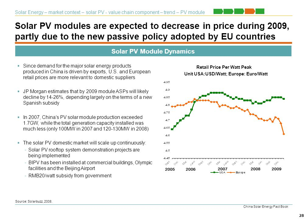 Solar PV Module Dynamics Retail Price Per Watt Peak