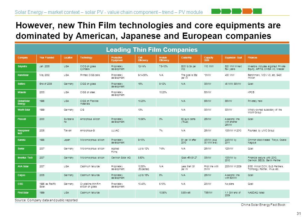 Leading Thin Film Companies
