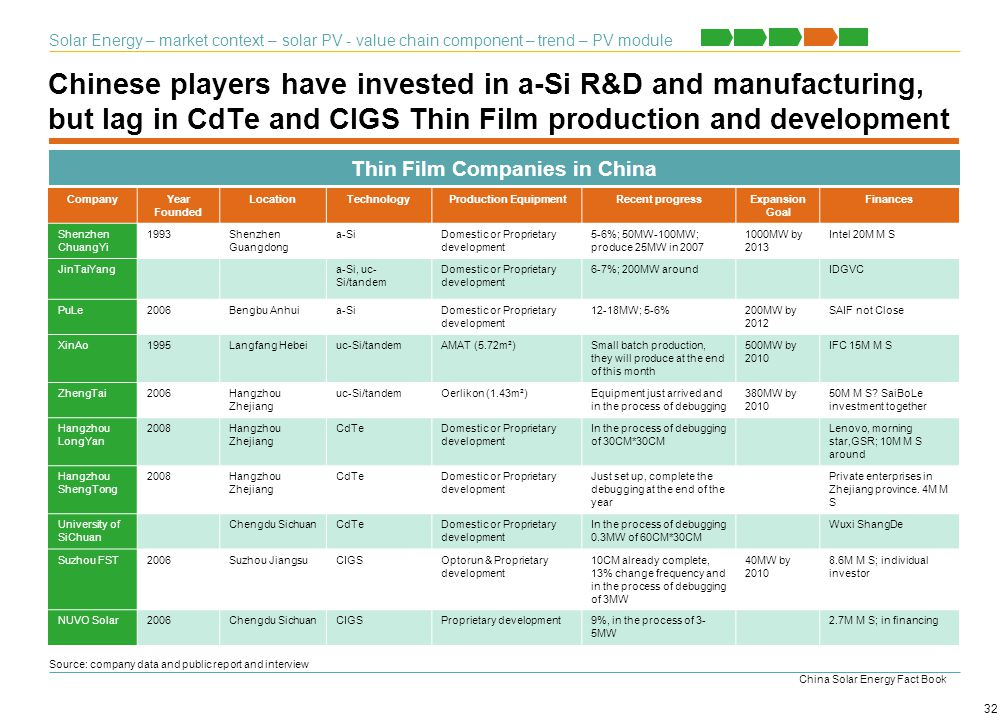Thin Film Companies in China