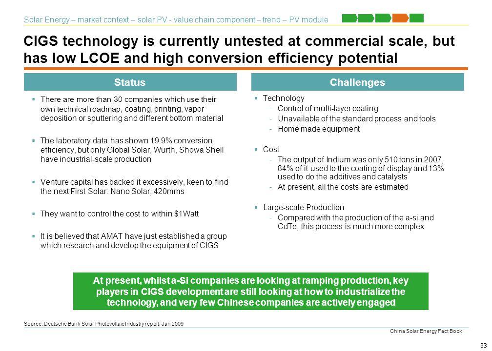 Solar Energy – market context – solar PV - value chain component – trend – PV module