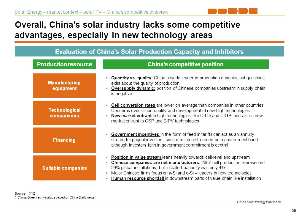 Solar Energy – market context – solar PV – China's competitive overview