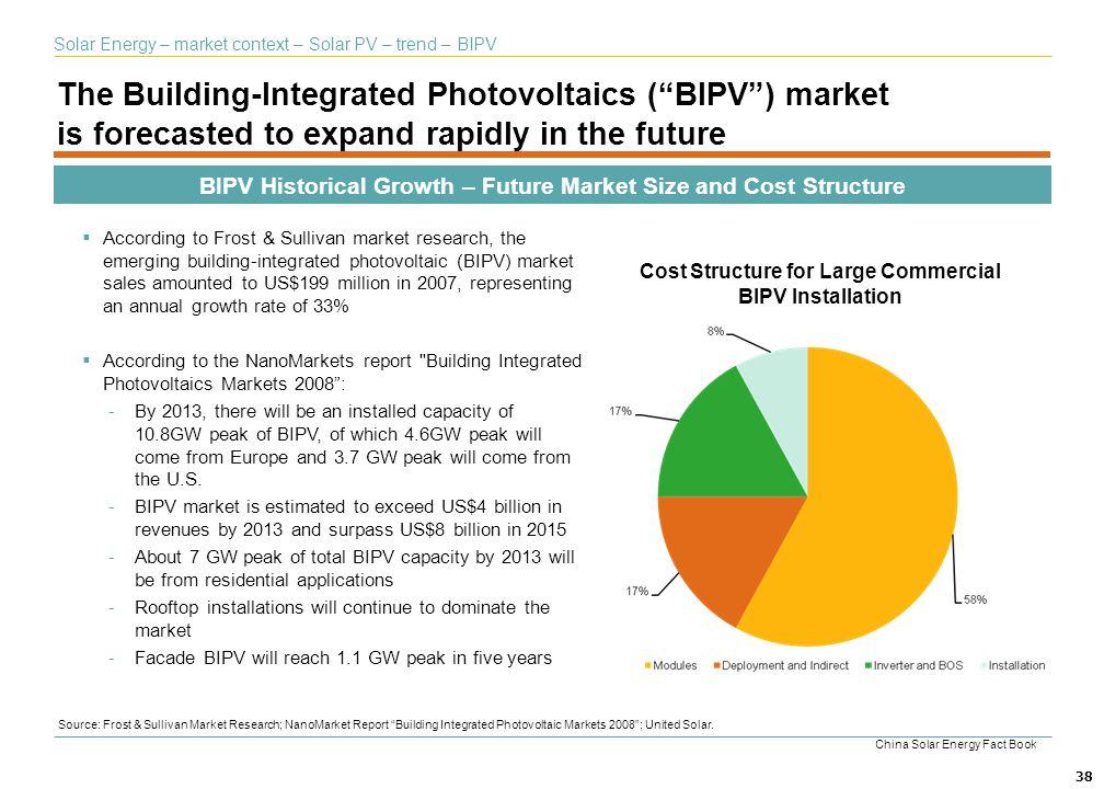 Solar Energy – market context – Solar PV – trend – BIPV