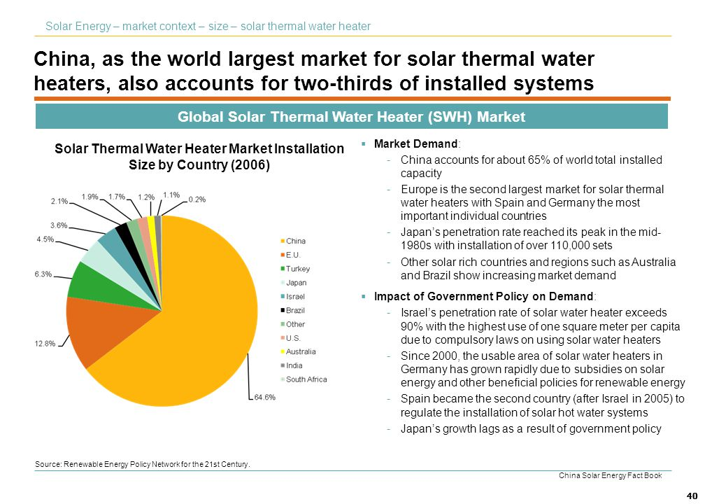 Solar Energy – market context – size – solar thermal water heater