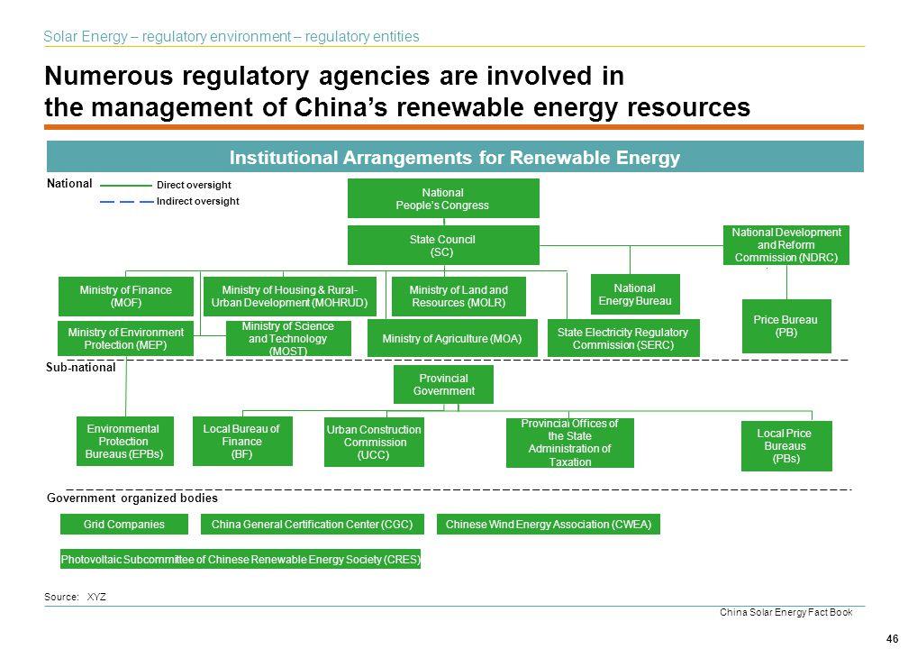 Institutional Arrangements for Renewable Energy