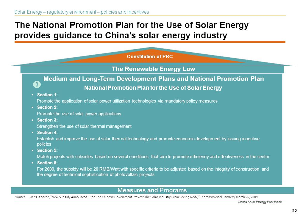 The National Promotion Plan for the Use of Solar Energy