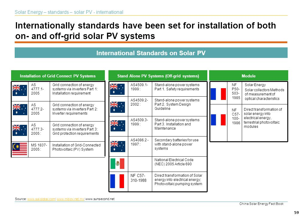 Solar Energy – standards – solar PV - international