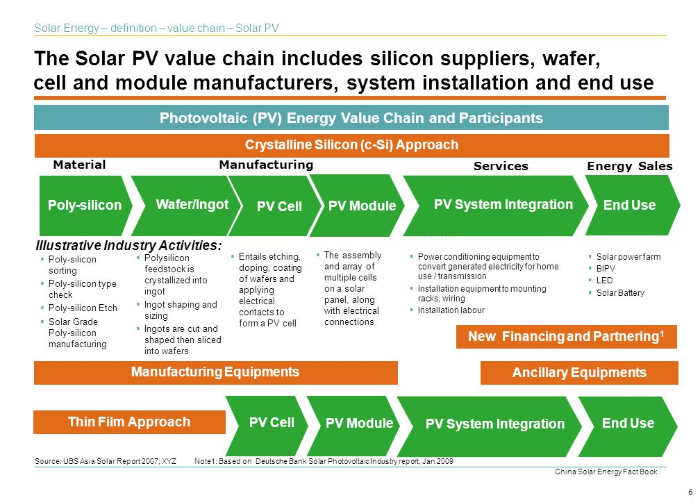 Solar Energy – definition – value chain – Solar PV