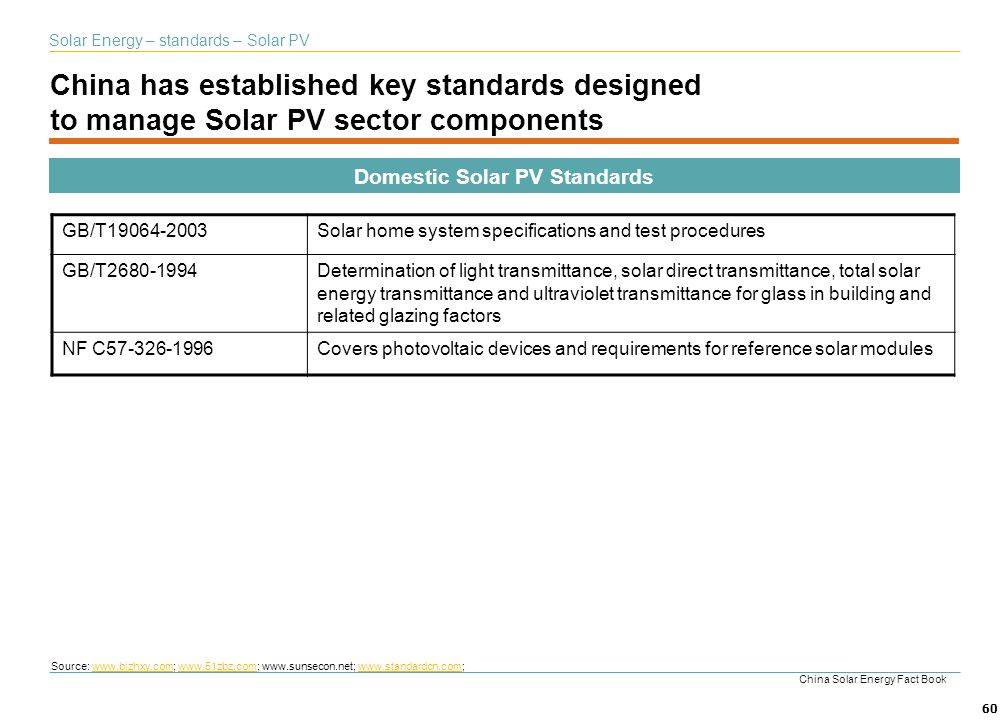 Domestic Solar PV Standards