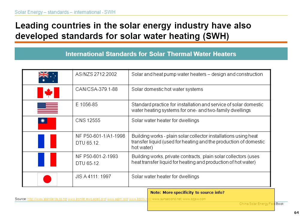 International Standards for Solar Thermal Water Heaters