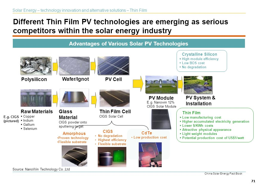 Advantages of Various Solar PV Technologies