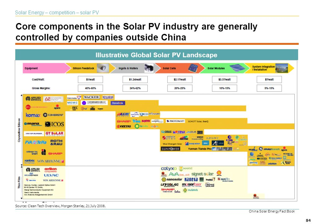 Illustrative Global Solar PV Landscape