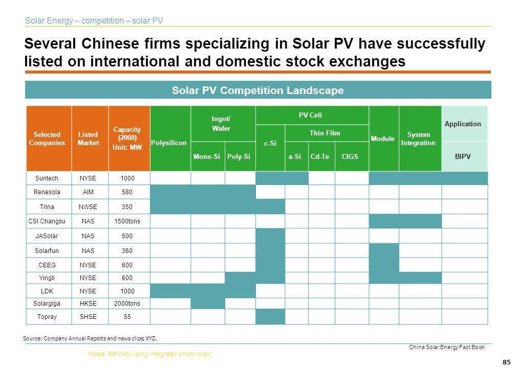 Solar PV Competition Landscape