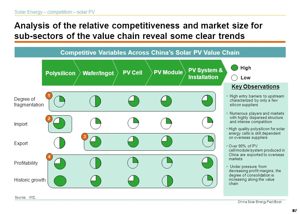 Competitive Variables Across China's Solar PV Value Chain