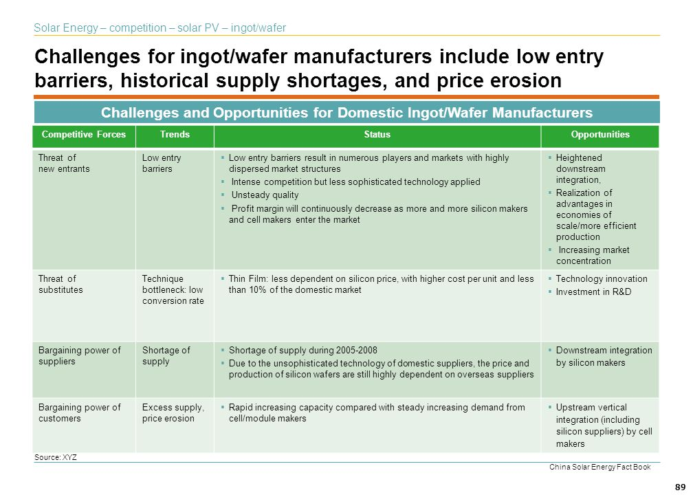 Challenges and Opportunities for Domestic Ingot/Wafer Manufacturers