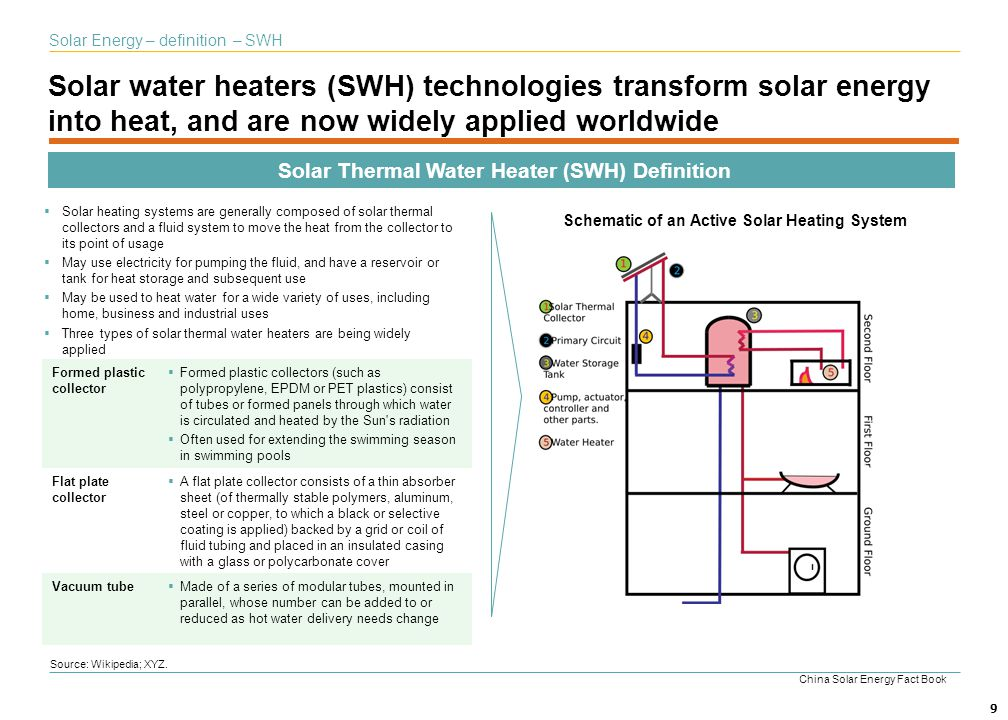 Solar Thermal Water Heater (SWH) Definition
