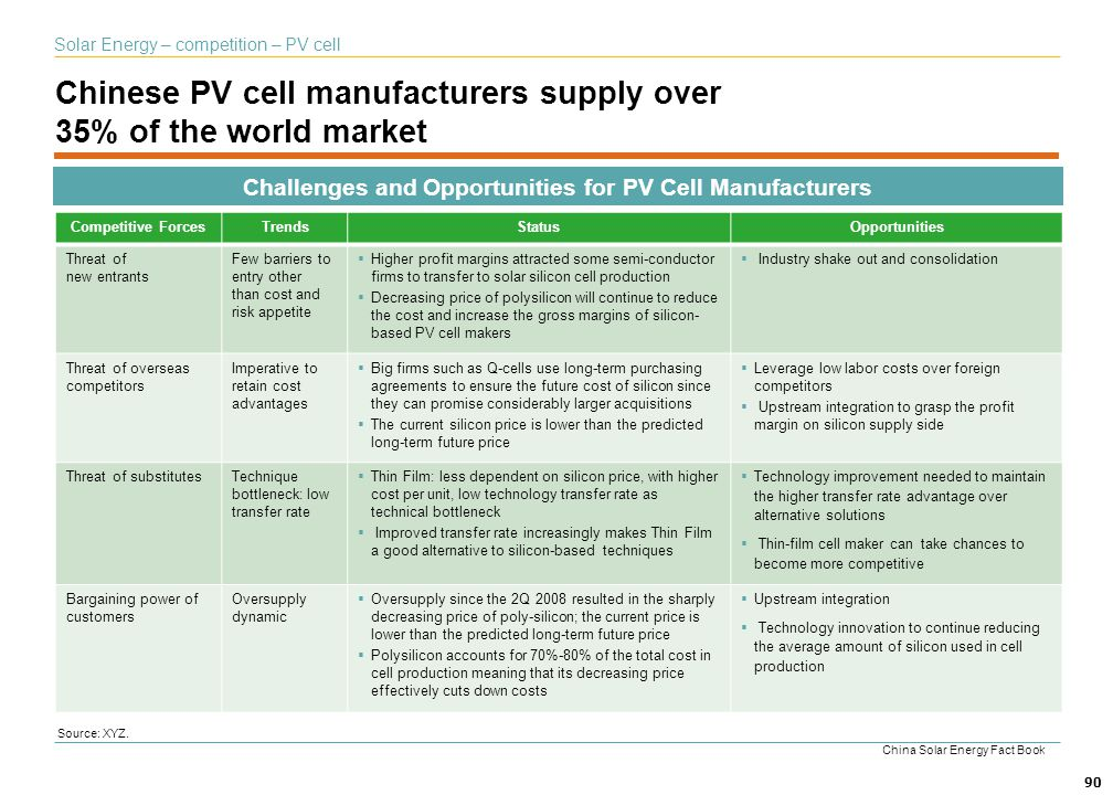 Chinese PV cell manufacturers supply over 35% of the world market