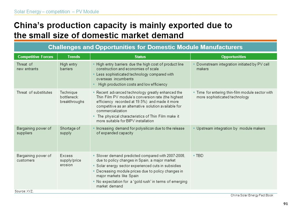 Challenges and Opportunities for Domestic Module Manufacturers