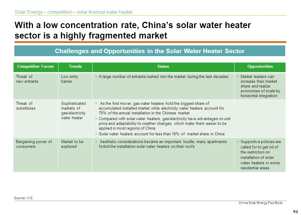 Challenges and Opportunities in the Solar Water Heater Sector