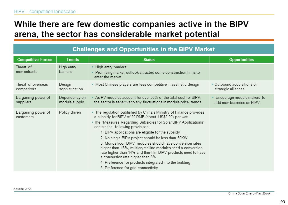 Challenges and Opportunities in the BIPV Market