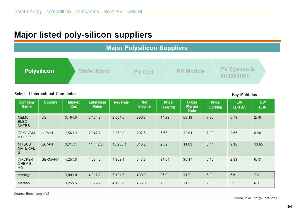 Major listed poly-silicon suppliers