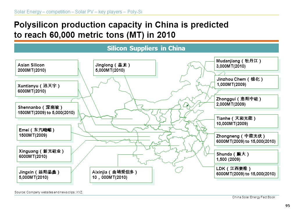 Silicon Suppliers in China