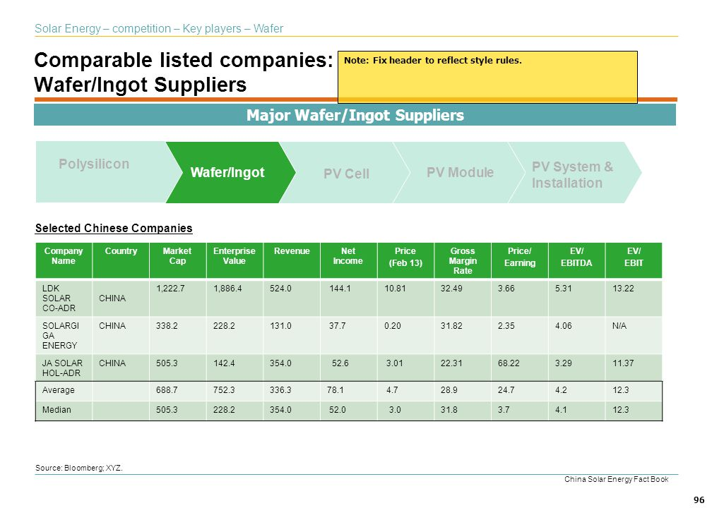 Comparable listed companies: Wafer/Ingot Suppliers