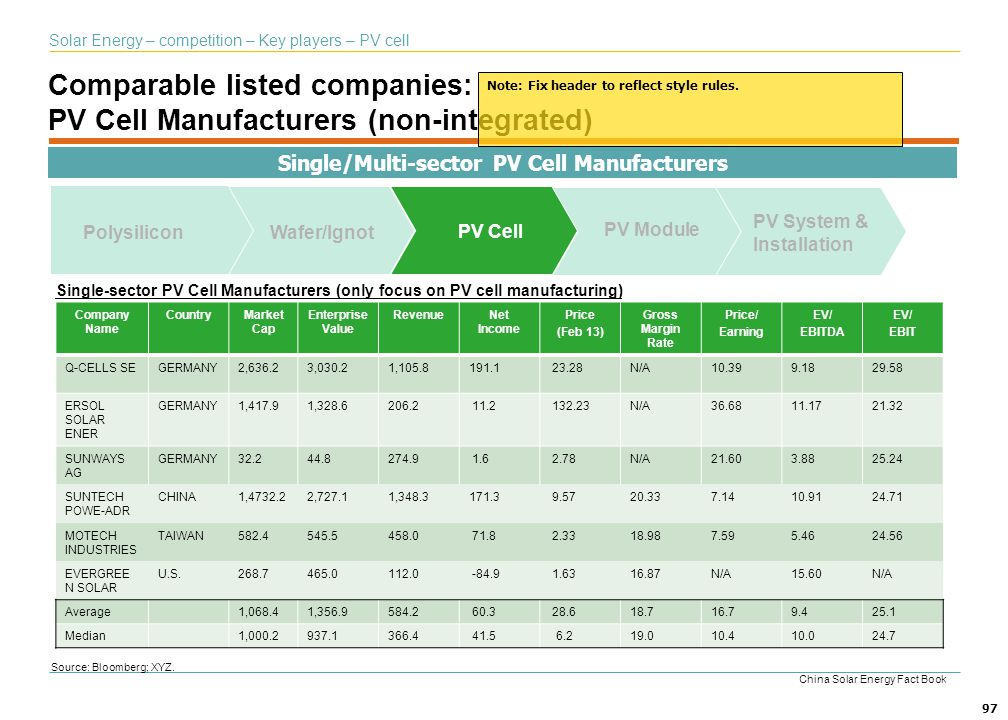 Comparable listed companies: PV Cell Manufacturers (non-integrated)