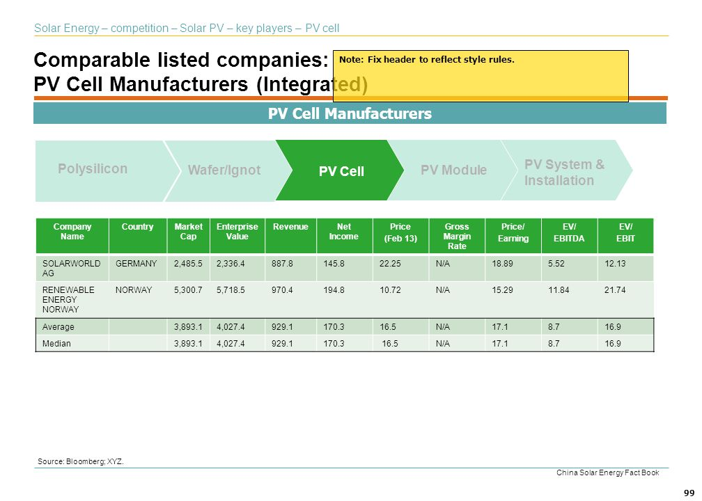 Comparable listed companies: PV Cell Manufacturers (Integrated)