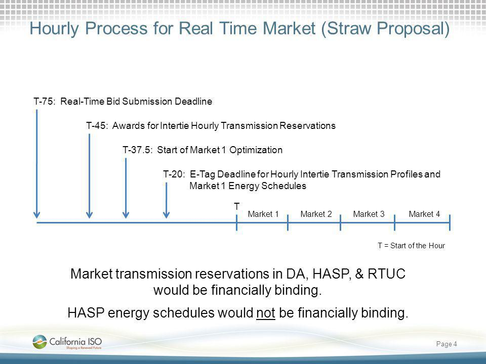 Hourly Process for Real Time Market (Straw Proposal)