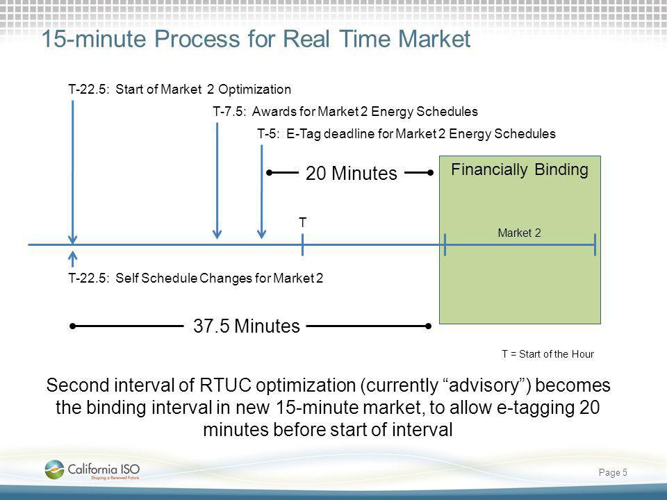 15-minute Process for Real Time Market