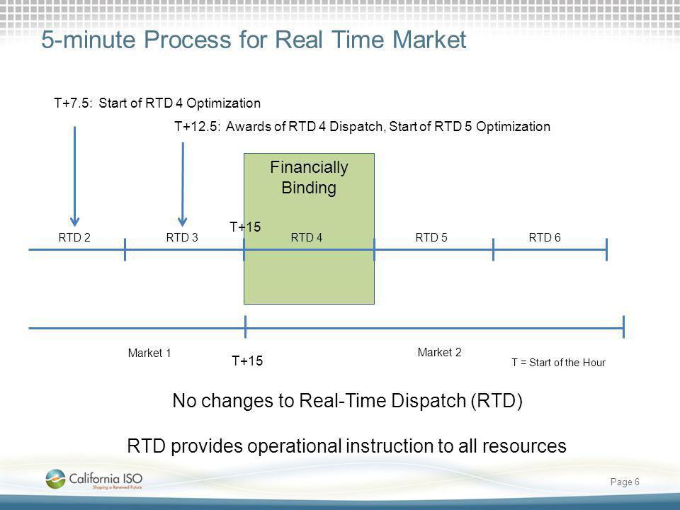 5-minute Process for Real Time Market