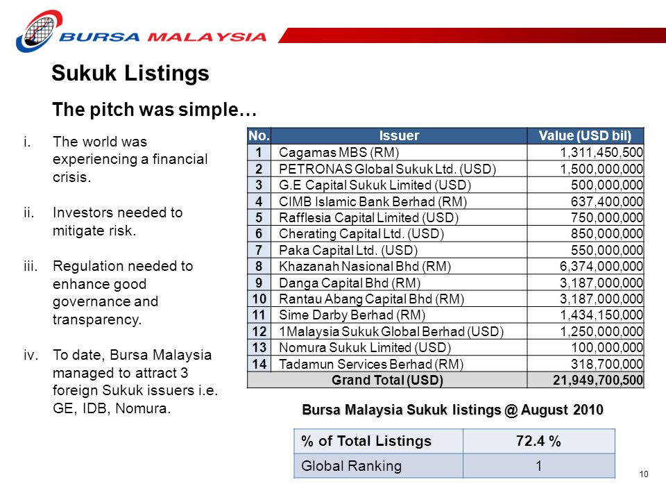 Bursa Malaysia Sukuk listings @ August 2010