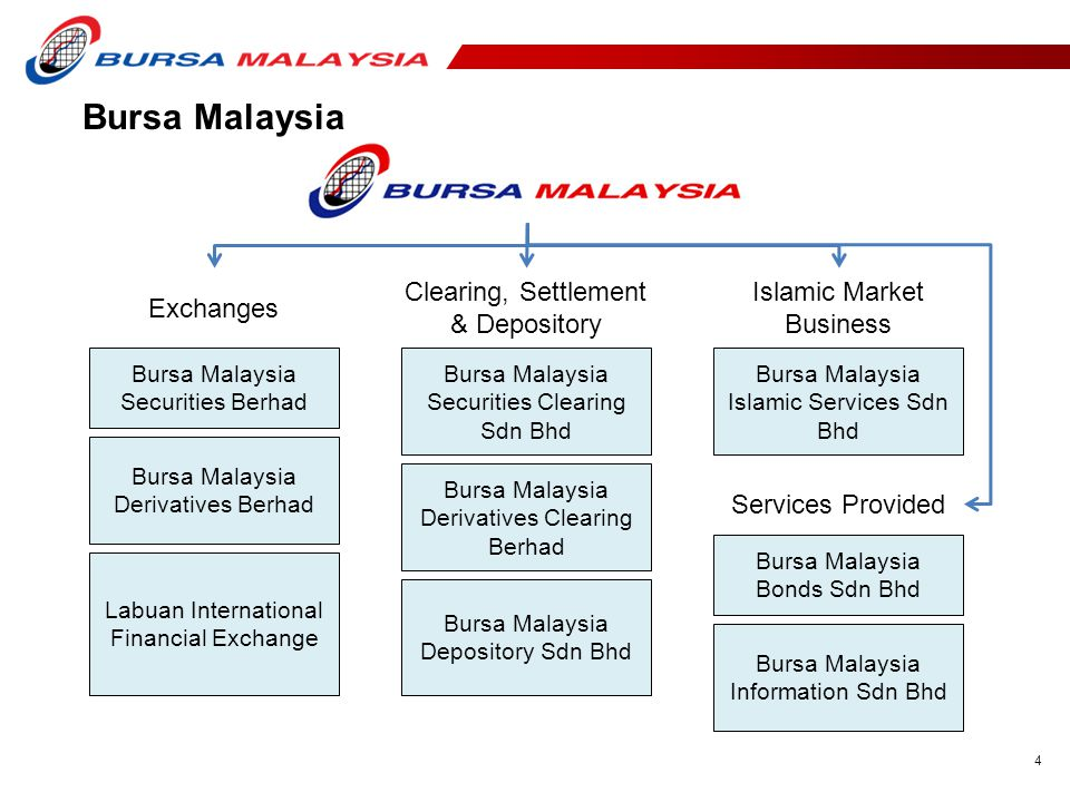 Bursa Malaysia Exchanges Clearing, Settlement & Depository