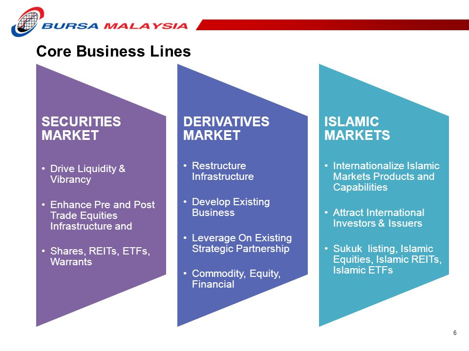 Core Business Lines SECURITIES MARKET DERIVATIVES MARKET