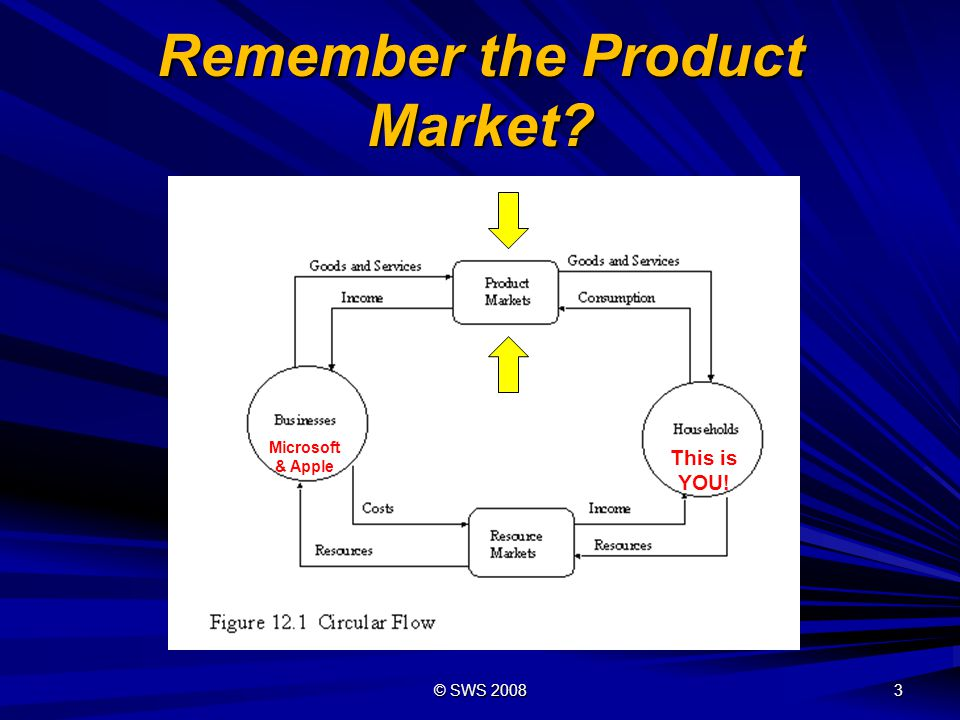 Remember the Product Market