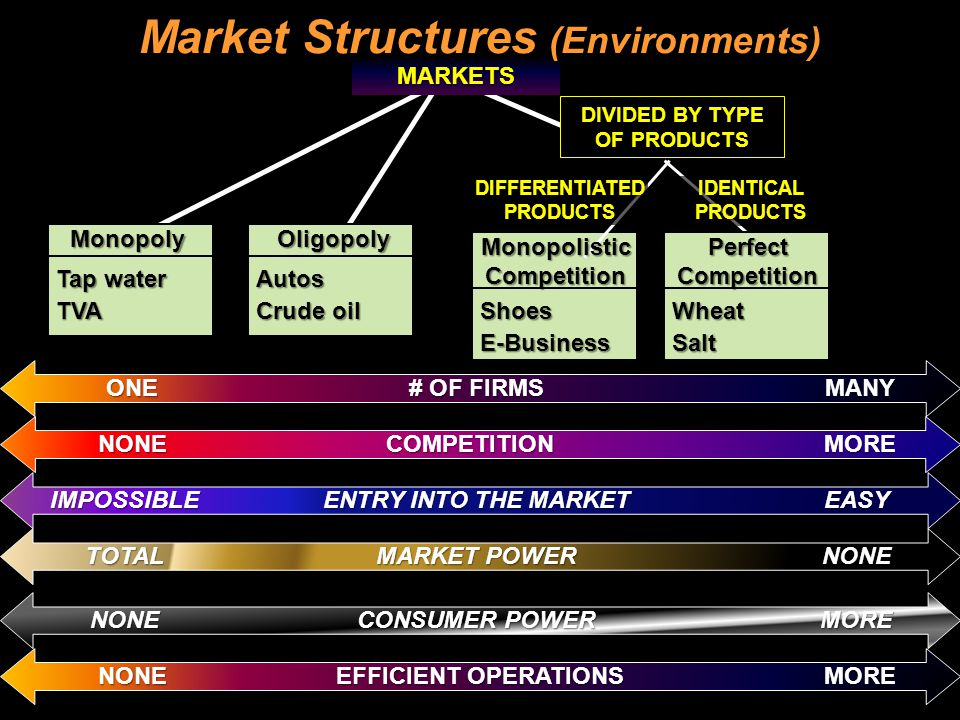 Market Structures (Environments)