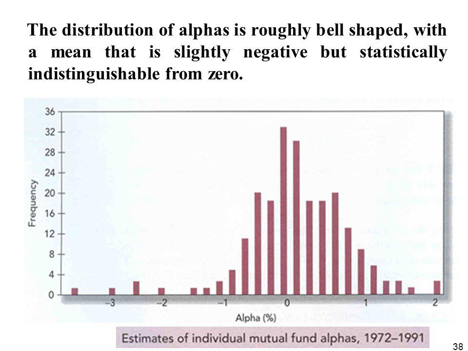 The distribution of alphas is roughly bell shaped, with a mean that is slightly negative but statistically indistinguishable from zero.