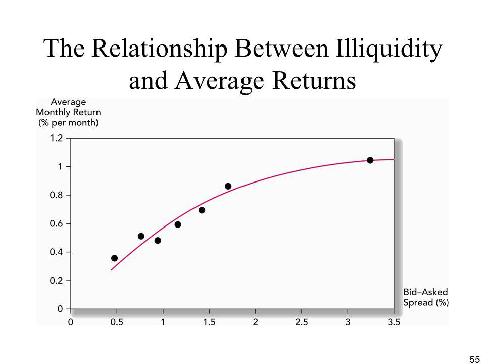 The Relationship Between Illiquidity and Average Returns
