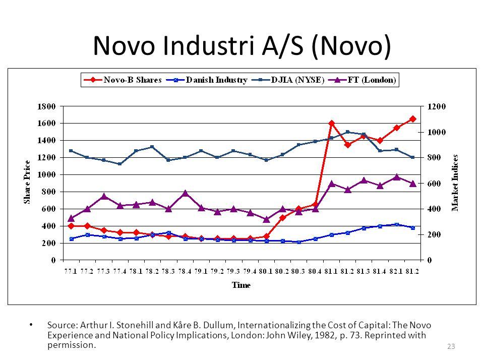 Novo Industri A/S (Novo)