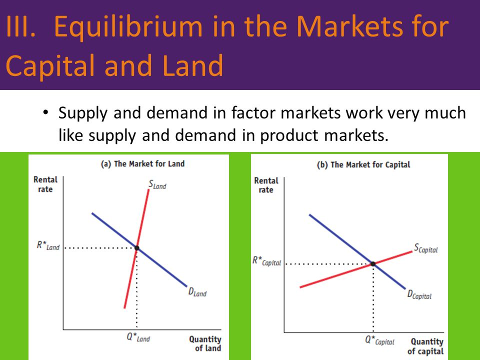 III. Equilibrium in the Markets for Capital and Land
