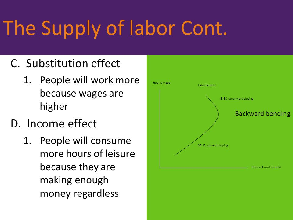The Supply of labor Cont.