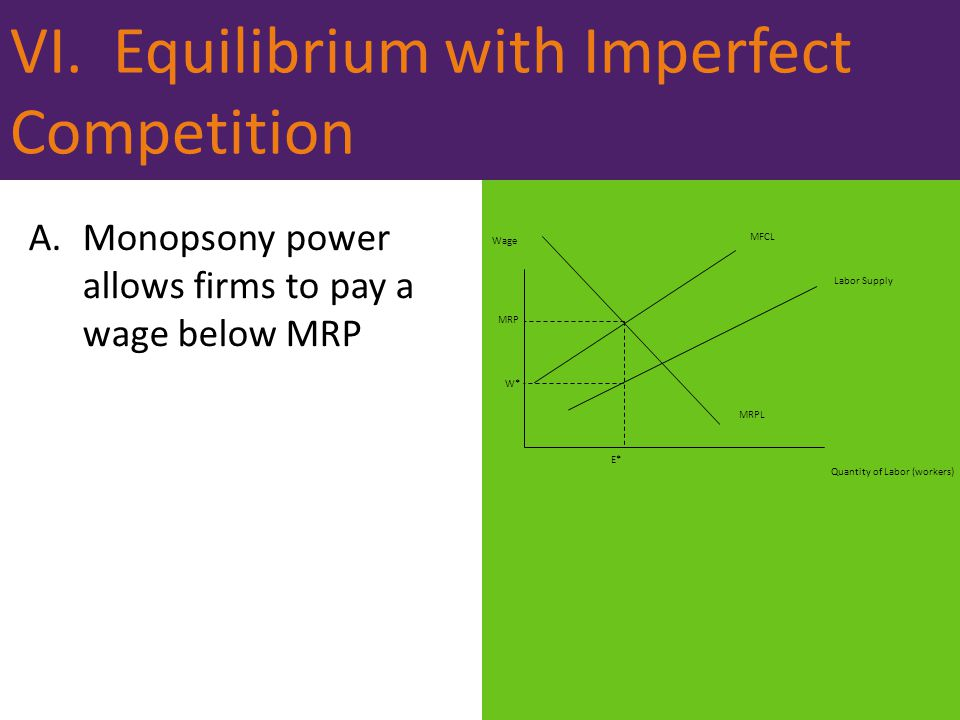 VI. Equilibrium with Imperfect Competition