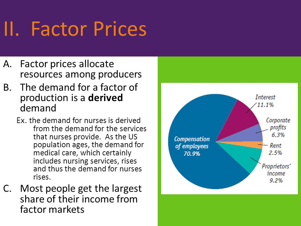 II. Factor Prices Factor prices allocate resources among producers