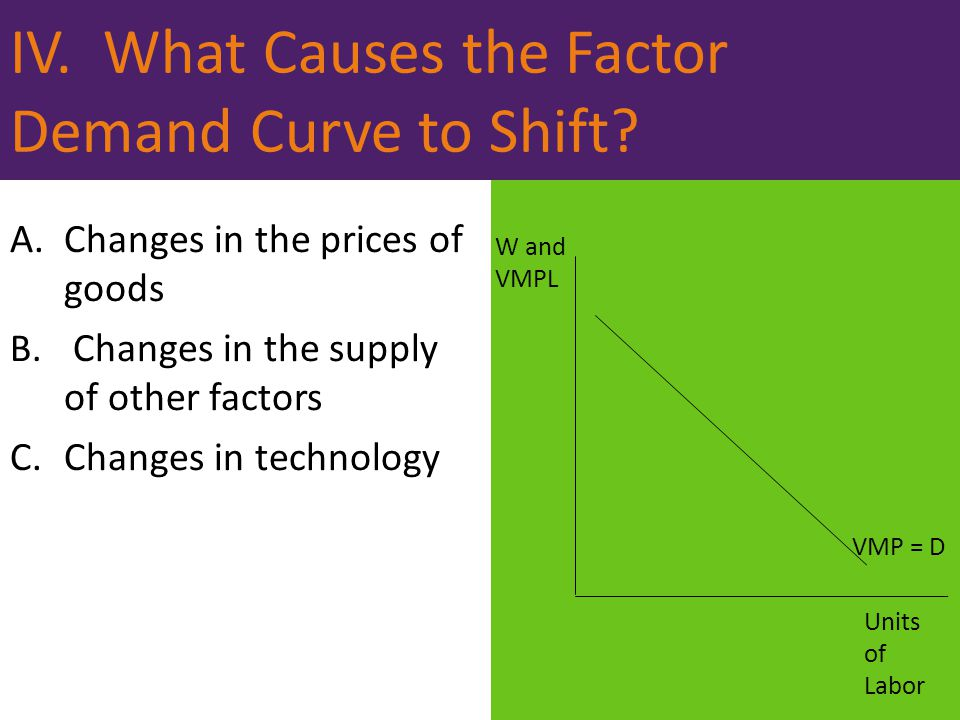 IV. What Causes the Factor Demand Curve to Shift