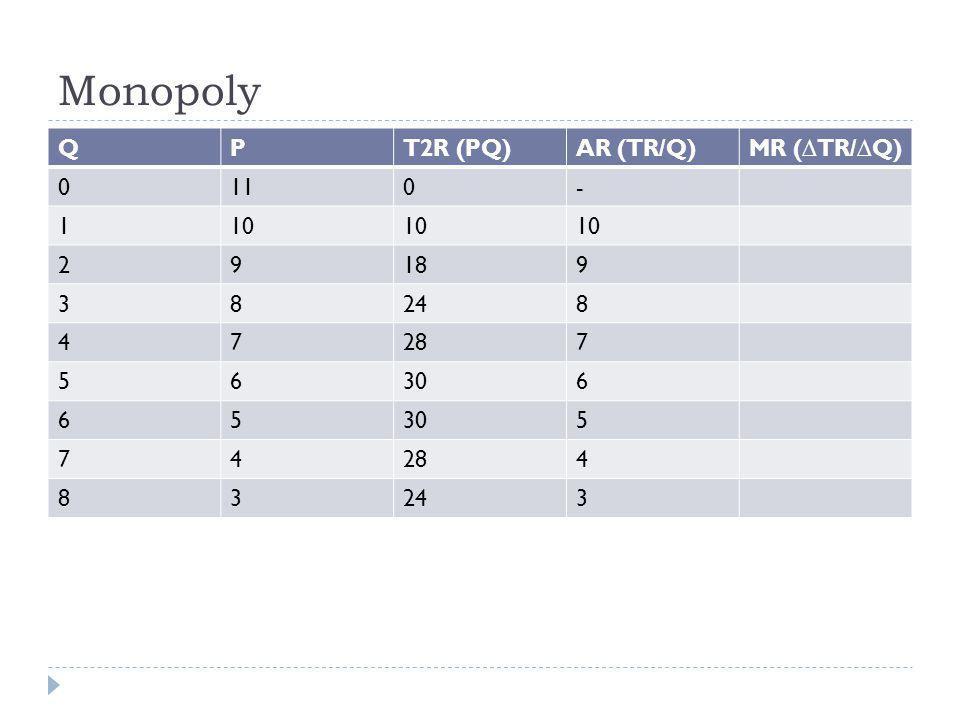 Monopoly Q P T2R (PQ) AR (TR/Q) MR (∆TR/∆Q) 11 - 1 10 2 9 18 3 8 24 4