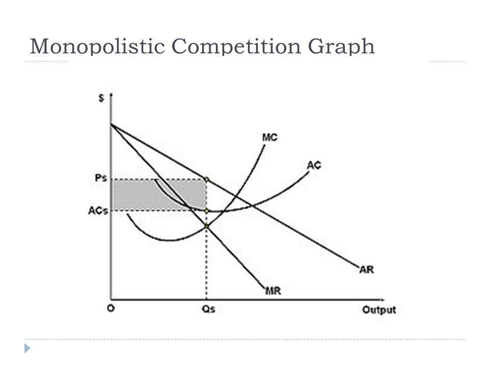 Monopolistic Competition Graph