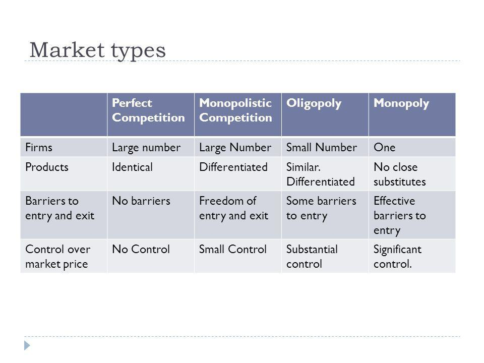 Market types Perfect Competition Monopolistic Competition Oligopoly