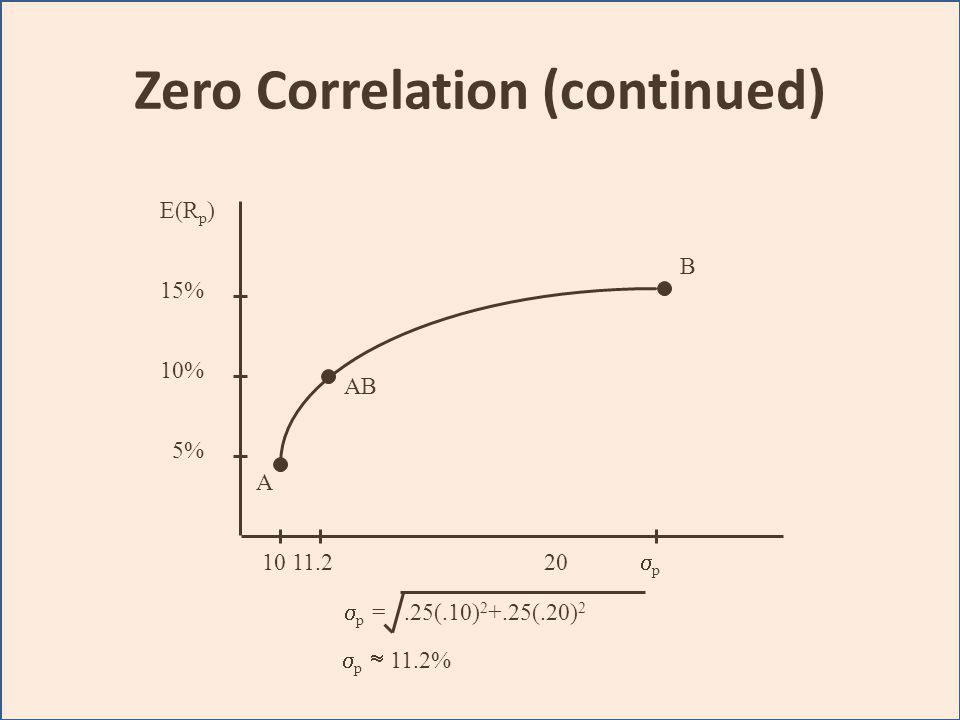 Zero Correlation (continued)